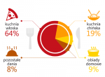 PizzaPortal.pl - raport dotyczący jedzenia on-line, zdjęcie 1
